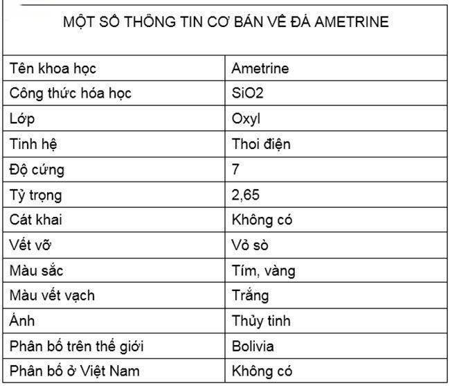 Các đặc tính cơ bản của đá Ametrine